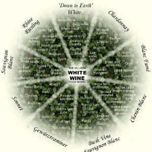 Graphic_Foodwheel_White_0104